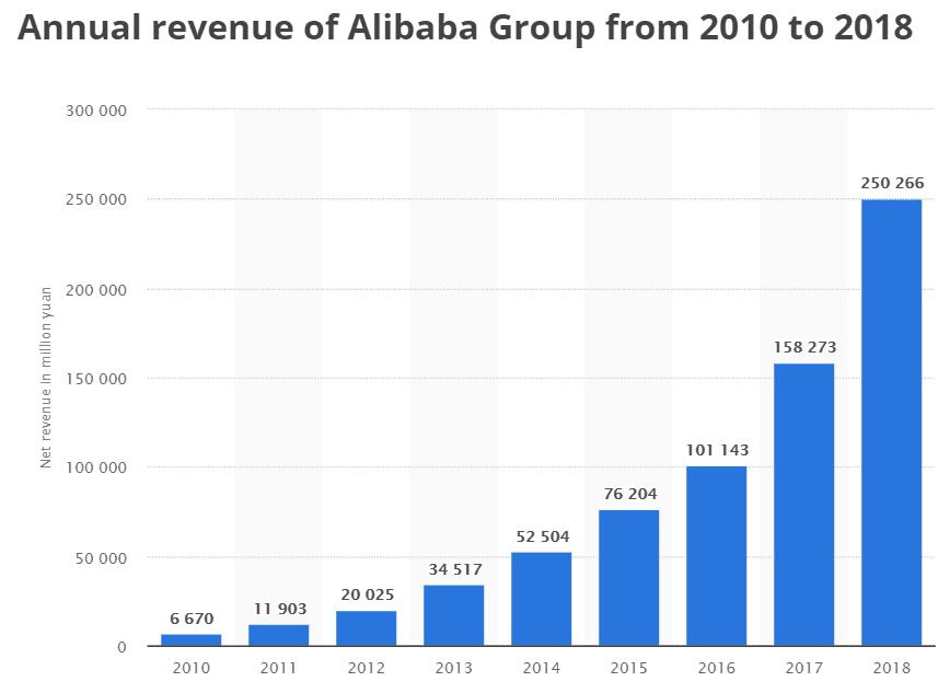Evolution des revenus du géant Alibaba