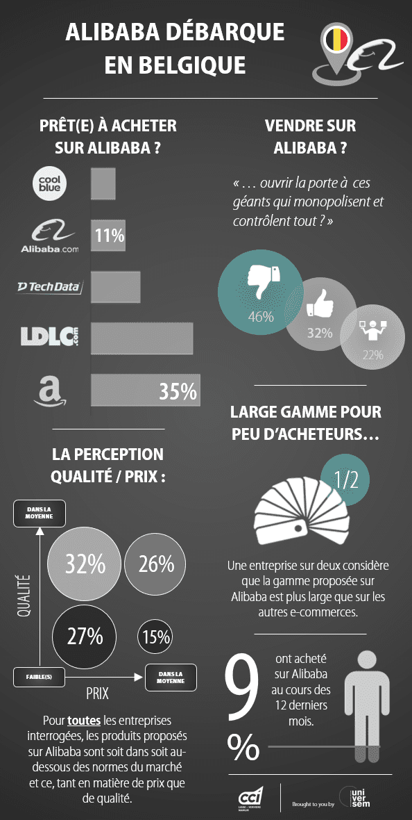 Résultats du sondage universem sur l'implantation d'Alibaba en Belgique