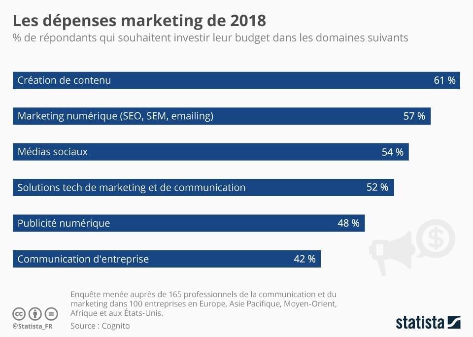 Dépenses marketing en 2018 : le contenu reste la priorité.