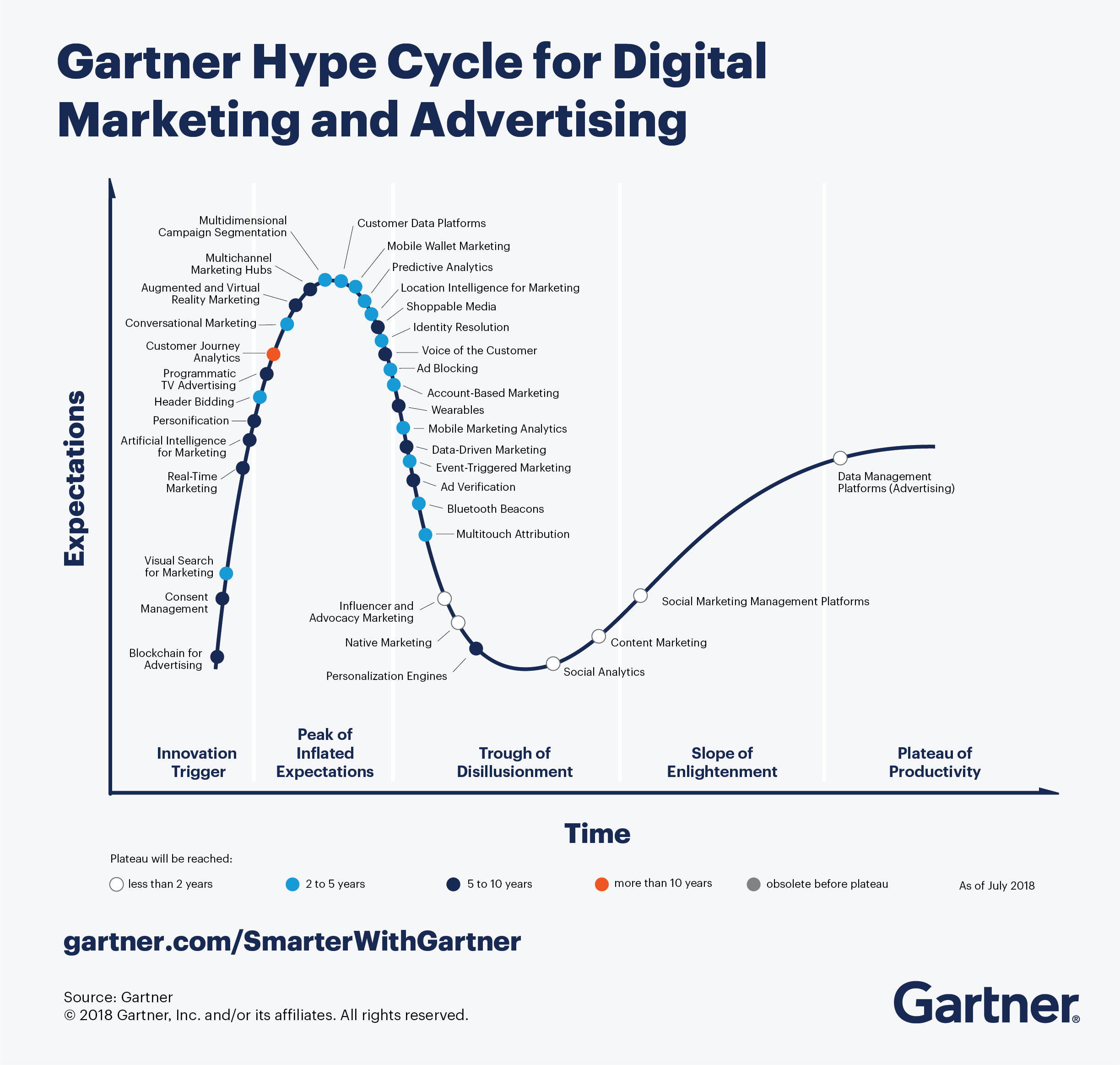 Le Hype Cycle de Gartner pour le Digital Marketing et l'Advertising