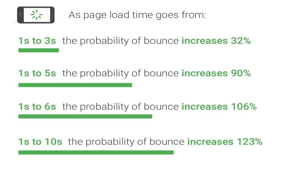 La vitesse de chargement d'un site influence le taux de rebond