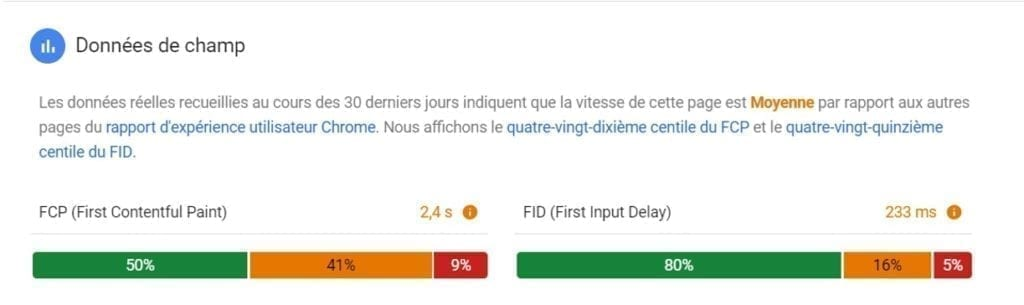 Les données du Chrome User Experience d'Amazon par le PageSpeed Insights